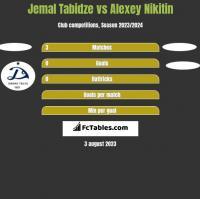 Jemal Tabidze vs Alexey Nikitin h2h player stats