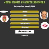 Jemal Tabidze vs Andrei Eshchenko h2h player stats