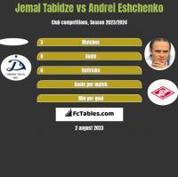 Jemal Tabidze vs Andriej Jeszczenko h2h player stats