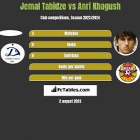 Jemal Tabidze vs Anri Khagush h2h player stats