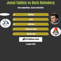 Jemal Tabidze vs Boris Rotenberg h2h player stats