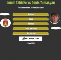 Jemal Tabidze vs Denis Tumasyan h2h player stats