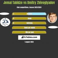 Jemal Tabidze vs Dmitry Zhivoglyadov h2h player stats