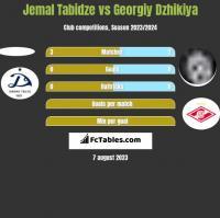 Jemal Tabidze vs Georgiy Dzhikiya h2h player stats