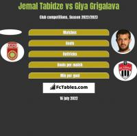 Jemal Tabidze vs Giya Grigalava h2h player stats