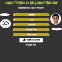 Jemal Tabidze vs Magomed Musalov h2h player stats