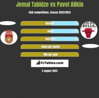 Jemal Tabidze vs Pavel Alikin h2h player stats