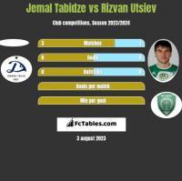Jemal Tabidze vs Rizvan Utsiev h2h player stats