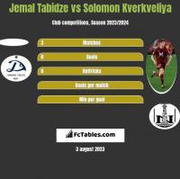 Jemal Tabidze vs Solomon Kverkveliya h2h player stats