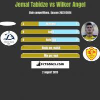 Jemal Tabidze vs Wilker Angel h2h player stats