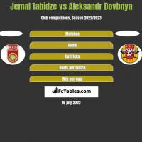 Jemal Tabidze vs Aleksandr Dovbnya h2h player stats