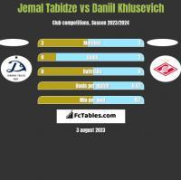 Jemal Tabidze vs Daniil Khlusevich h2h player stats