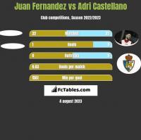 Juan Fernandez vs Adri Castellano h2h player stats