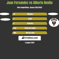 Juan Fernandez vs Alberto Benito h2h player stats