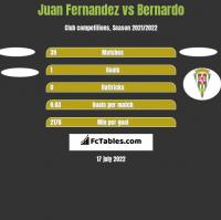 Juan Fernandez vs Bernardo h2h player stats
