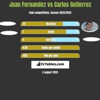 Juan Fernandez vs Carlos Gutierrez h2h player stats