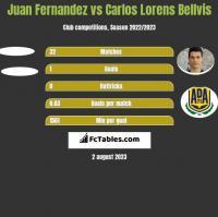 Juan Fernandez vs Carlos Lorens Bellvis h2h player stats