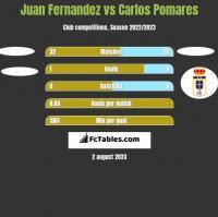 Juan Fernandez vs Carlos Pomares h2h player stats