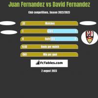 Juan Fernandez vs David Fernandez h2h player stats