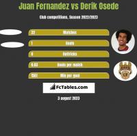 Juan Fernandez vs Derik Osede h2h player stats