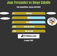 Juan Fernandez vs Diego Caballo h2h player stats