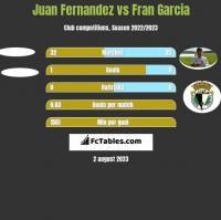 Juan Fernandez vs Fran Garcia h2h player stats