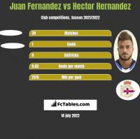 Juan Fernandez vs Hector Hernandez h2h player stats