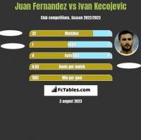 Juan Fernandez vs Ivan Kecojevic h2h player stats