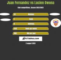 Juan Fernandez vs Lucien Owona h2h player stats