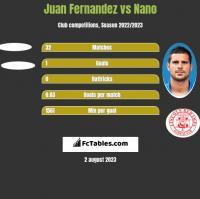 Juan Fernandez vs Nano h2h player stats