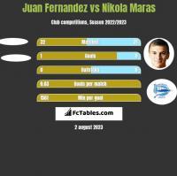 Juan Fernandez vs Nikola Maras h2h player stats