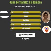 Juan Fernandez vs Romera h2h player stats