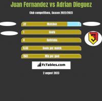 Juan Fernandez vs Adrian Dieguez h2h player stats
