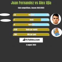 Juan Fernandez vs Alex Ujia h2h player stats