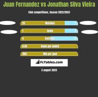 Juan Fernandez vs Jonathan Silva Vieira h2h player stats