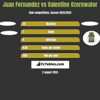 Juan Fernandez vs Valentine Ozornwafor h2h player stats