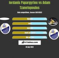 Iordanis Papargyriou vs Adam Tzanetopoulos h2h player stats