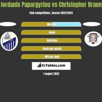 Iordanis Papargyriou vs Christopher Braun h2h player stats