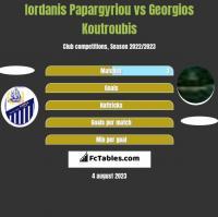 Iordanis Papargyriou vs Georgios Koutroubis h2h player stats