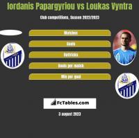 Iordanis Papargyriou vs Loukas Vyntra h2h player stats