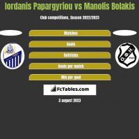Iordanis Papargyriou vs Manolis Bolakis h2h player stats