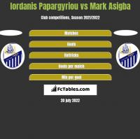 Iordanis Papargyriou vs Mark Asigba h2h player stats
