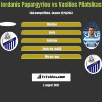 Iordanis Papargyriou vs Vasilios Pliatsikas h2h player stats