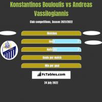 Konstantinos Bouloulis vs Andreas Vassilogiannis h2h player stats