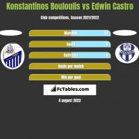 Konstantinos Bouloulis vs Edwin Castro h2h player stats