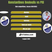 Konstantinos Bouloulis vs Piti h2h player stats