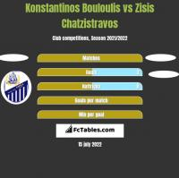 Konstantinos Bouloulis vs Zisis Chatzistravos h2h player stats