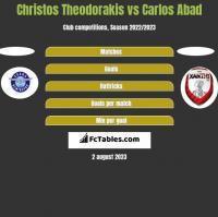 Christos Theodorakis vs Carlos Abad h2h player stats