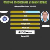 Christos Theodorakis vs Matic Kotnik h2h player stats