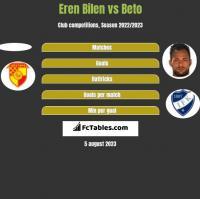 Eren Bilen vs Beto h2h player stats